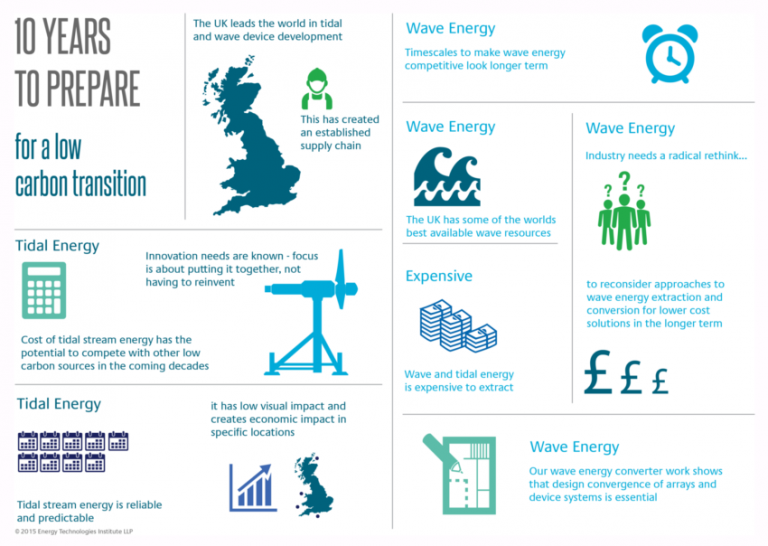 Tidal-and-Wave-infographic-768x546 blue motion energy